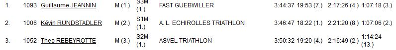 Triathlon de Rumilly = 18 mai - Page 3 Ru0510