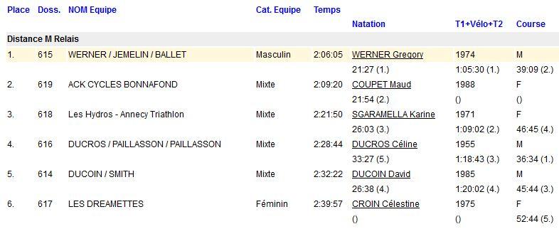 Triathlon de Rumilly = 18 mai - Page 3 Ru0810