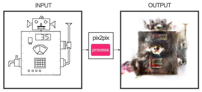 Générateur de chats Test10