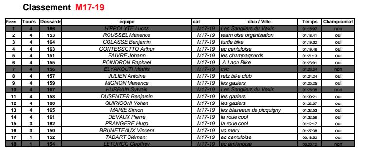 Championnat de PICARDIE 23 avril Captur20