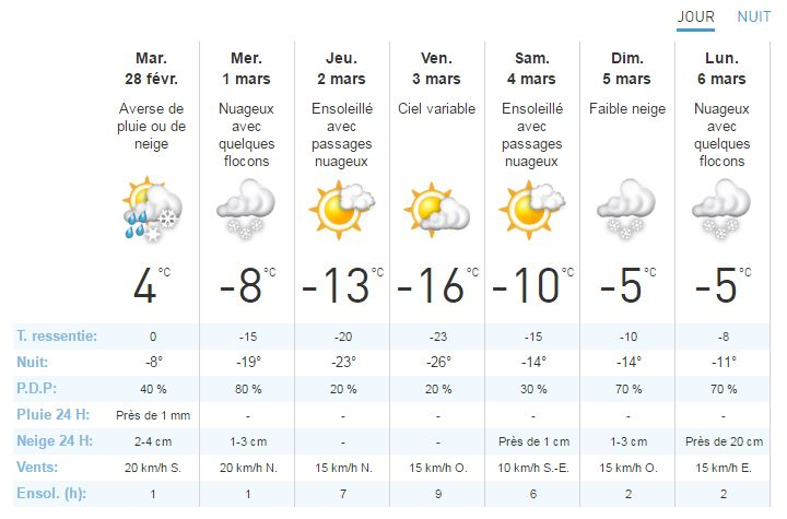 Snow ou snowkite Pyrénée EST Meteoa10