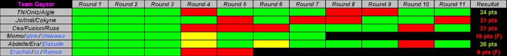Le tournoi des 10 ans et la GF Tablea16