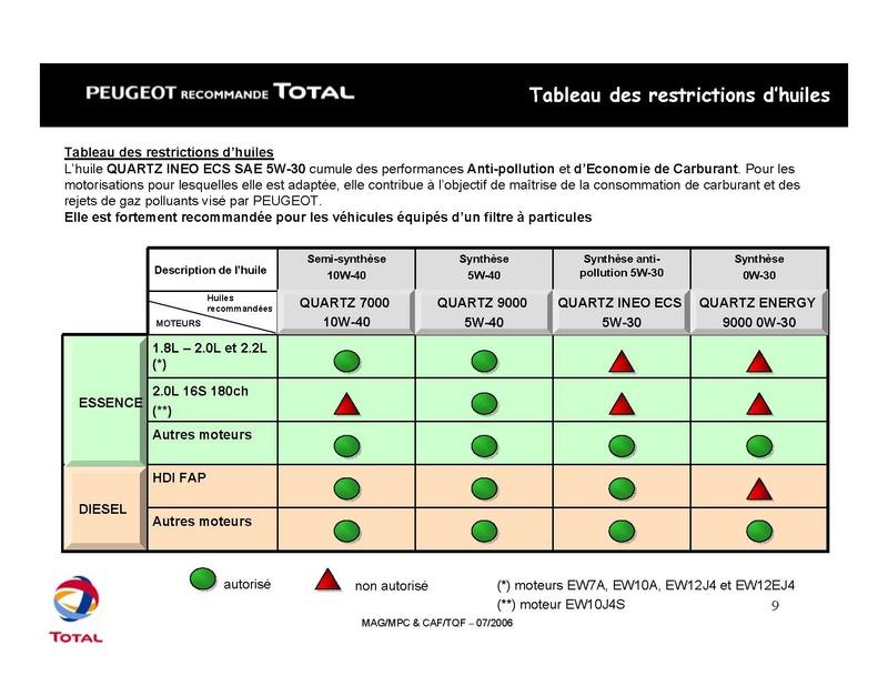 Plan d'entretien des 206 CC tous types Total_14