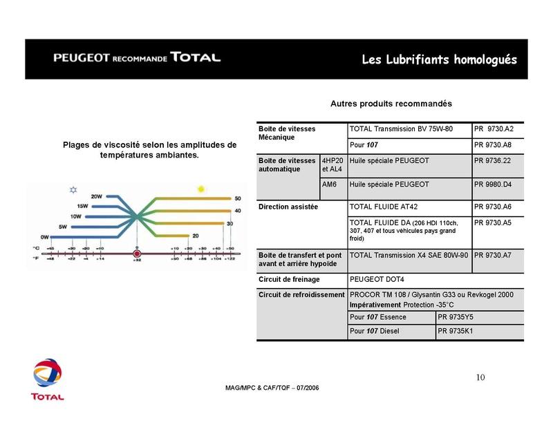 Plan d'entretien des 206 CC tous types Total_17