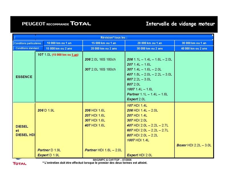 Plan d'entretien des 206 CC tous types Total_18