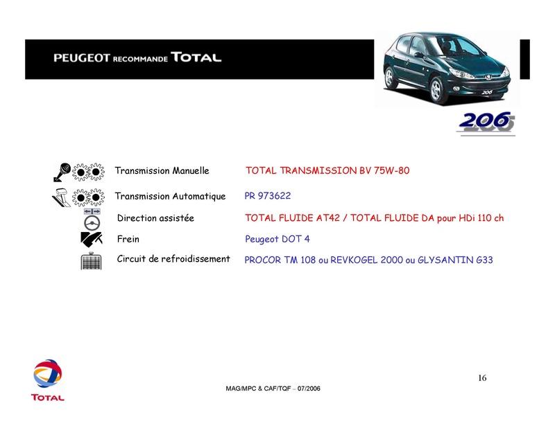 Plan d'entretien des 206 CC tous types Total_21