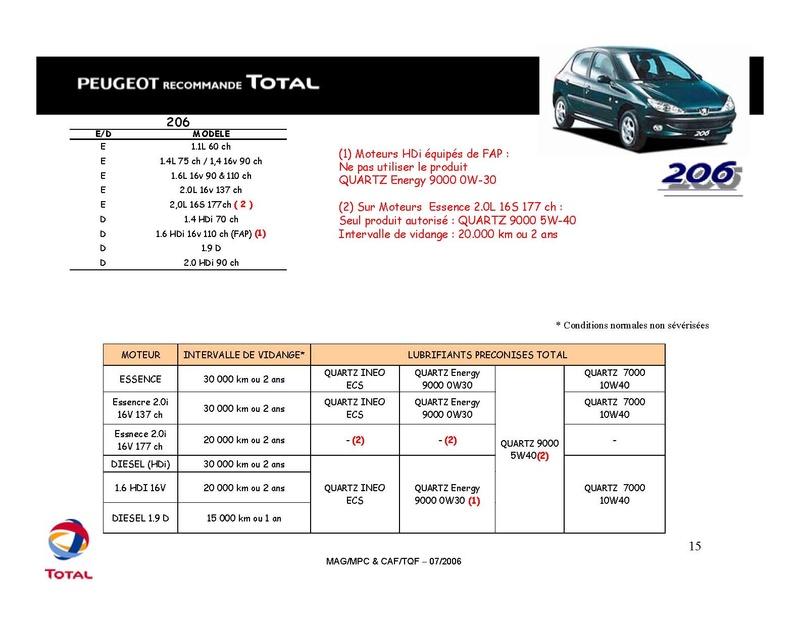 Plan d'entretien des 206 CC tous types Total_22