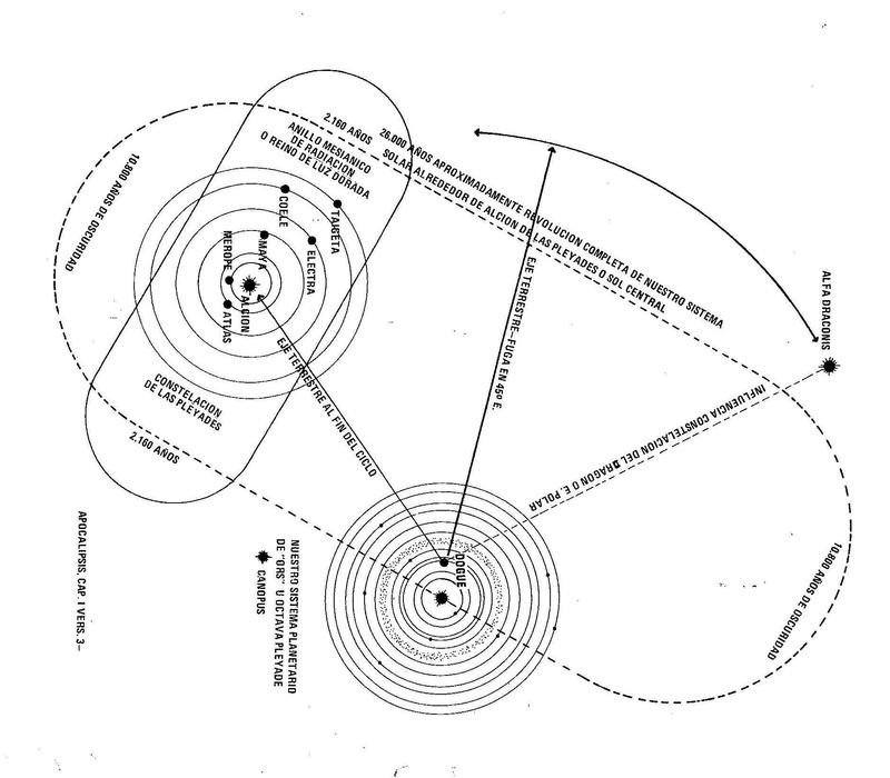 Las Pléyades, el Cinturón de Fotones y nuestro Sistema Solar de ORS Pleyad10
