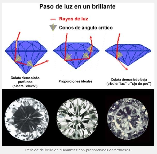 EL DIAMANTE: BRILLANTES, SOLITARIOS, TALLAS DE LOS ANILLOS D210