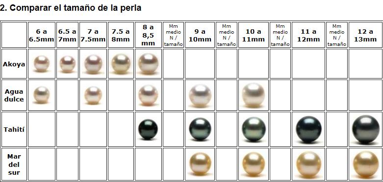 GEMAS DE ORIGEN ORGÁNICO: LAS PERLAS Per110