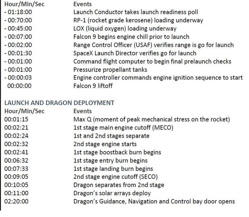 Falcon-9 (CRS-10) - 19.02.17  [Succès] - Page 5 Timeli10