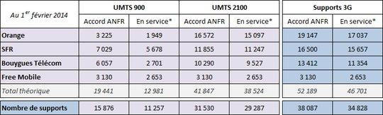 Les plans des opérateurs en 4G et 3G révélés par l'ANFR 021c0010