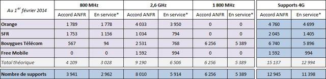 Les plans des opérateurs en 4G et 3G révélés par l'ANFR 02800010
