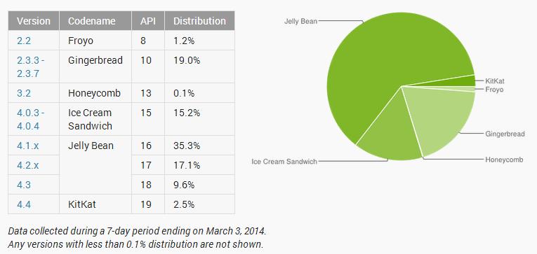 Quatre mois après son lancement, Android 4.4 ne convint toujours pas 14487110