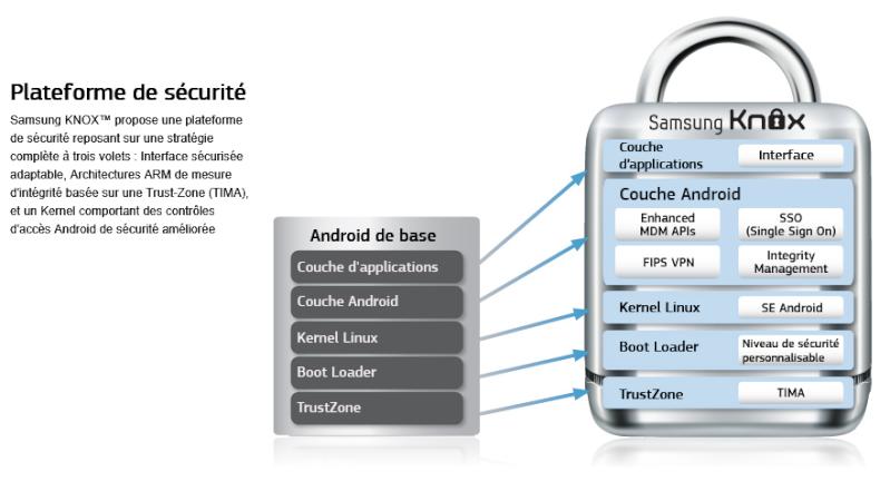 Attention Samsung KNOX annule la garantie Captur39