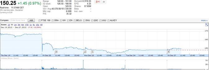 La guerre des prix de l'Internet fixe affecte le cours en bourse de Free Coursb10