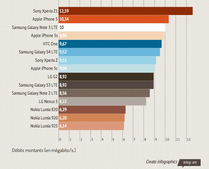 Smartphones 4G les plus rapides, classement selon DegroupTest  Degrou10