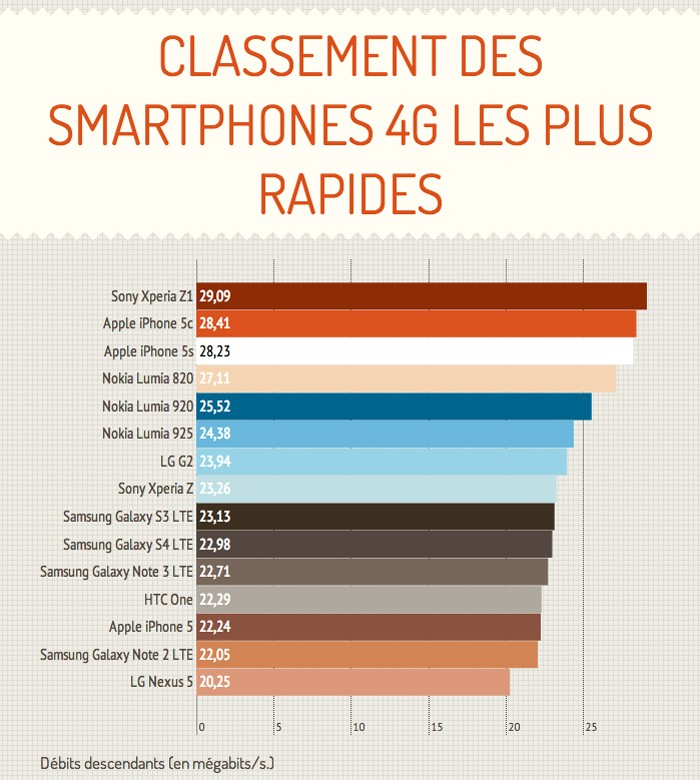 Smartphones 4G les plus rapides, classement selon DegroupTest  Degrou11
