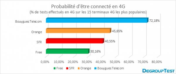 Quelles sont vos chances d'être connecté en 4G avec votre opérateur ? Image010