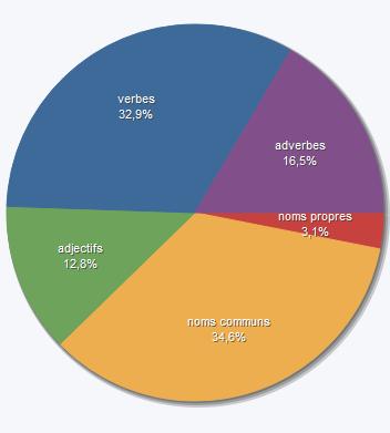 [Langue/Style] % adverbes et adjectifs - Page 3 Sans_t15
