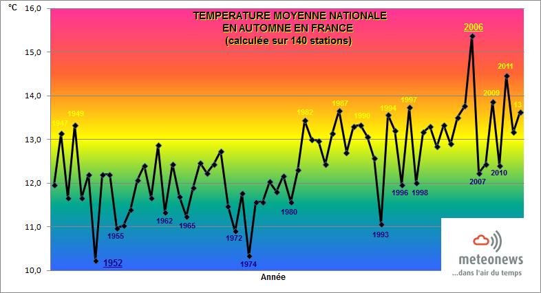 Bilans climatologiques mensuels et trimestriels pour la France - Page 2 Apras_10