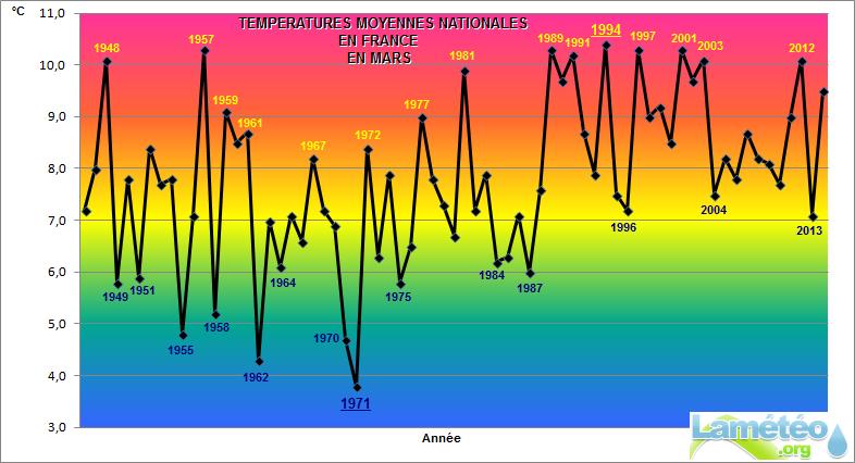 Bilans climatologiques mensuels et trimestriels pour la France - Page 2 Mars_e10