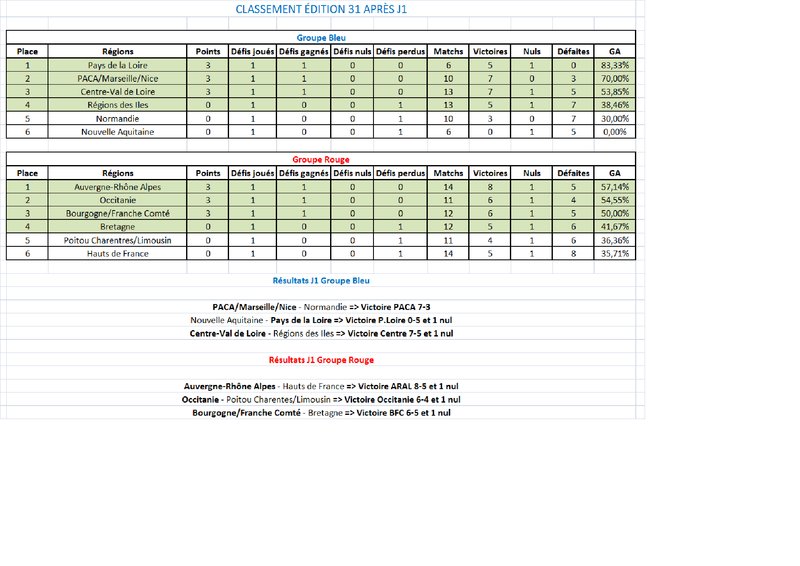 Classement / Statistiques BZH-CdR Classe10