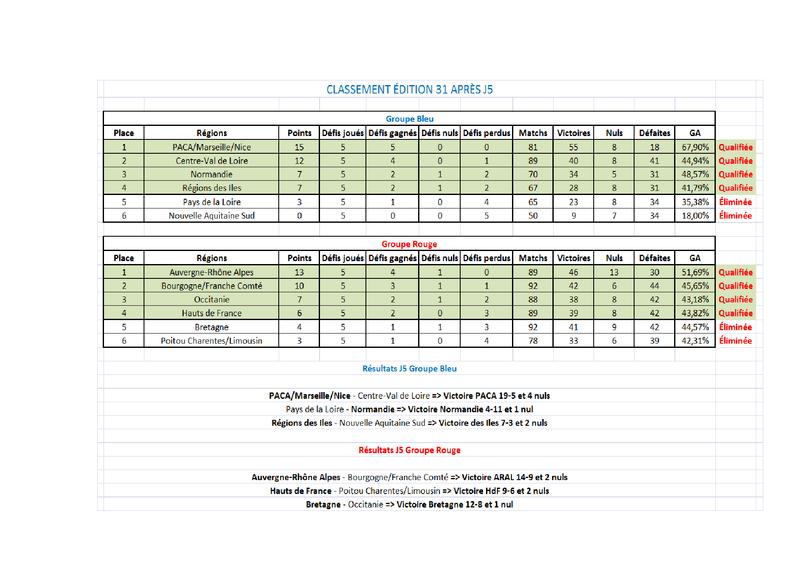 Calendrier édition 31 + Classements + Résultats Classe14