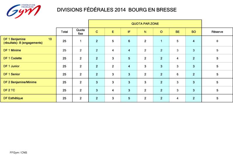 Championnat de France - Ensembles 2014 - 17 & 18 mai - Bourg en Bresse (DN, DF1/2, DFE)   2014_q10