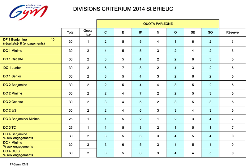 Championnat de France 2014 - DC, Avenir et Villancher - 30 Mai au 01 Juin 2014 - Saint Brieuc - Page 3 2014_q11