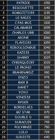 Concours de pronostics Classement TOP14 2017-2018 0110