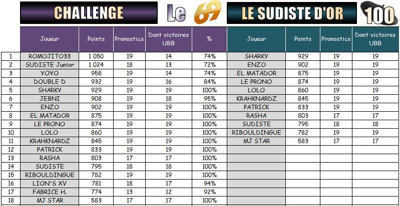 PRONOS 2016/2017 . SF - UBB - Page 2 Challe11