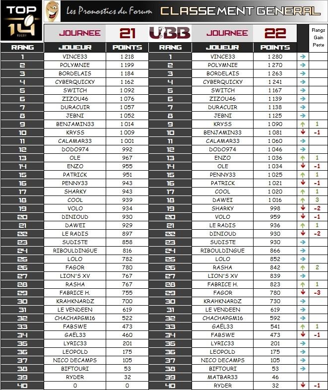 PRONOS 2013/2014 . AB - UBB - Page 4 Classe24