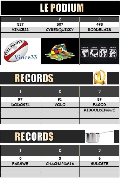PRONO 2013/2014 . UBB - AB - Page 3 Podium10