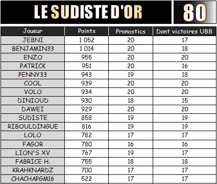 PRONOS 2013/2014 . UBB - ASM - Page 3 Sudist33