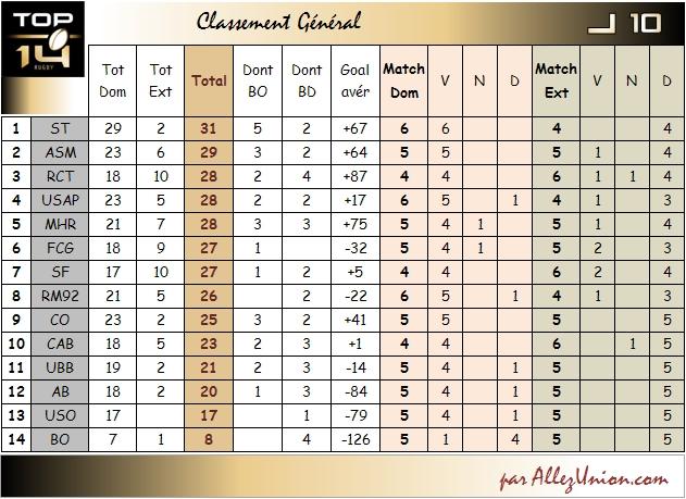 PRONO CLASSEMENT J10 Top1412