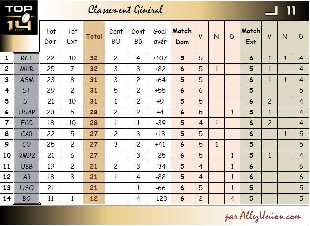 PRONOS CLASSEMENT J11 Top1413