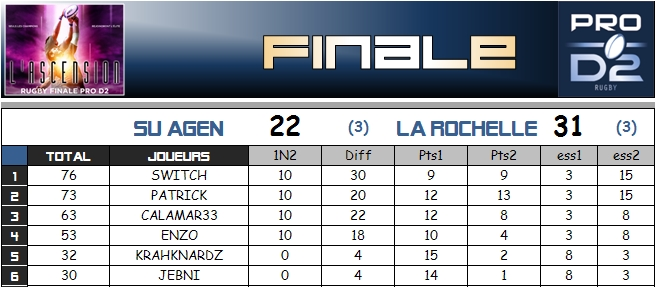 PRONOS - FINALES TOP14 & PROD2 - Page 2 Tropha11