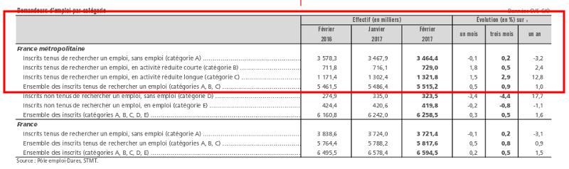 Emploi et chômage - Des régionales 2015 à la présidentielle 2017 - Page 5 Captur31