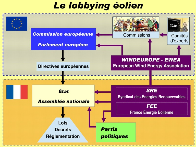 Éolien : l'État, les lois et la réglementation protègent-t-ils le citoyen ? 1111