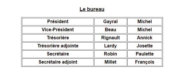 Présentation de l'association des randonneurs Clunysois Bureau10