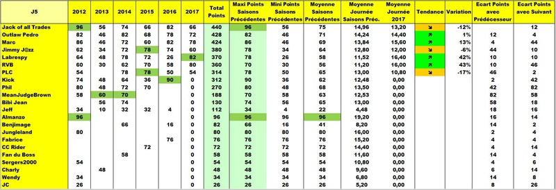 Classement Final Tournoi des VI Nations 2017 Anpr6n12