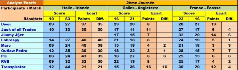 Classement Final Tournoi des VI Nations 2017 Ecar6n17