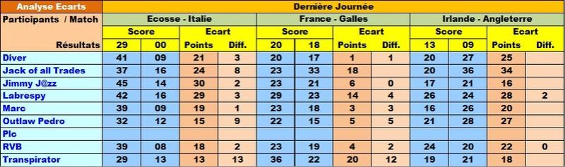 Classement Final Tournoi des VI Nations 2017 Ecar6n19