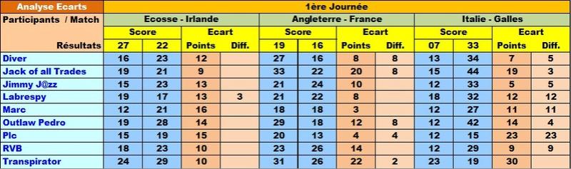 Classement Final Tournoi des VI Nations 2017 Ecar6n21