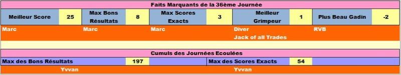 Classement Final Concours de Pronos L1 Saison 2016/2017 - Page 7 Ligfai20