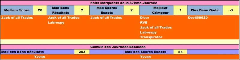 Classement Final Concours de Pronos L1 Saison 2016/2017 - Page 7 Ligfai21