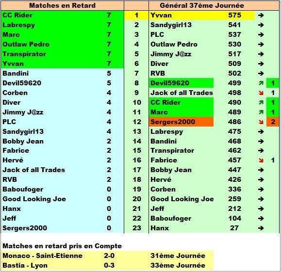 Classement Final Concours de Pronos L1 Saison 2016/2017 - Page 7 Match_15