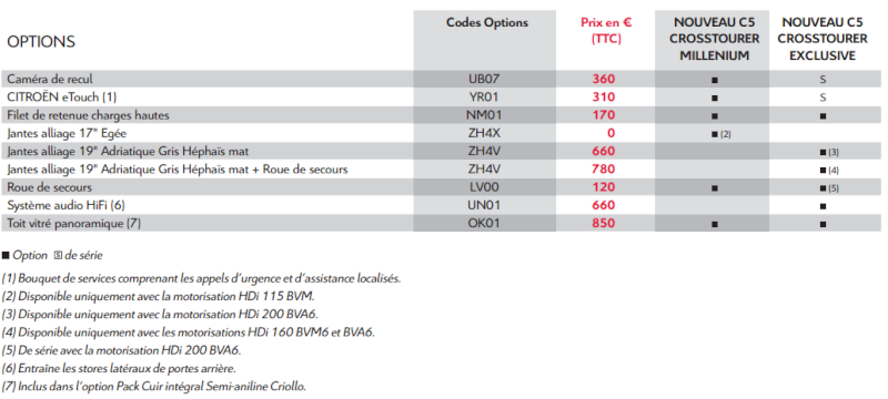 [DECLINAISON] Citroën C5 Tourer XTR - Page 4 Option10