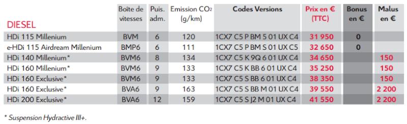 [DECLINAISON] Citroën C5 Tourer XTR - Page 4 Prix10